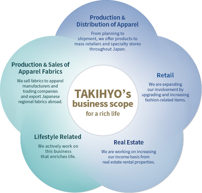 Takihyo's business scope for a rich life
