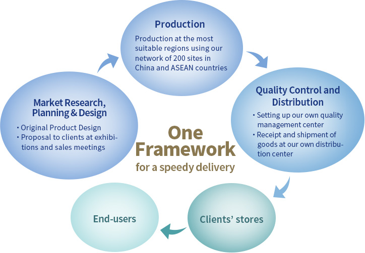 The Strengths of One Framework